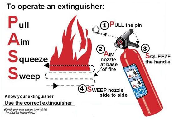Proper Fire Extinguisher Usage